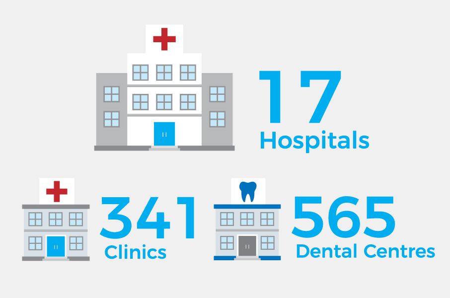 Hospitals, clinics and other healthcare facilities